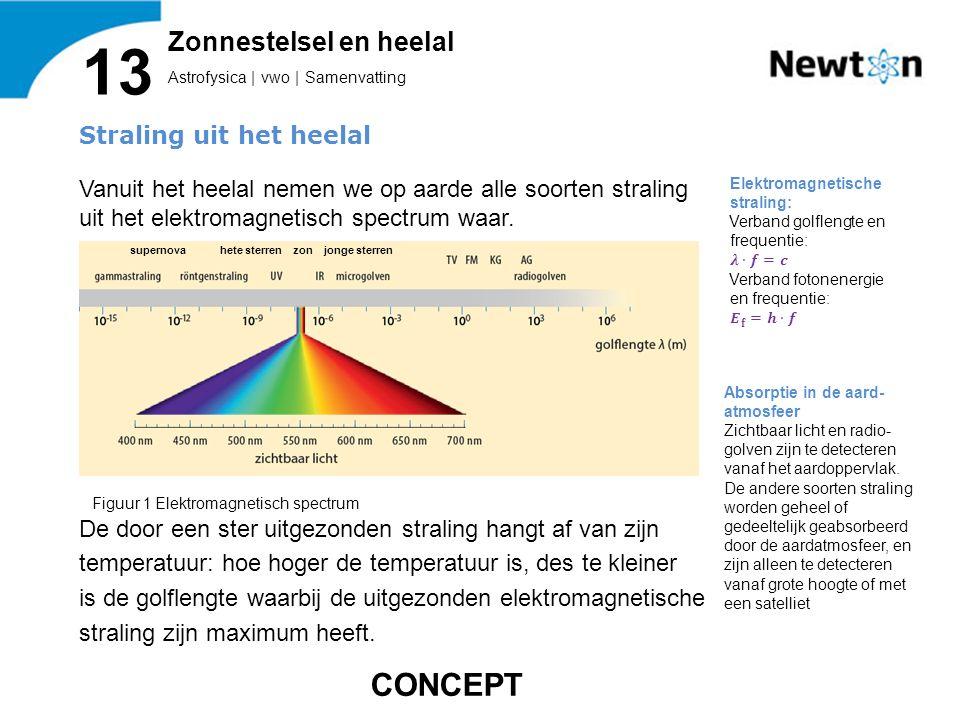 Astrofysica   vwo   Samenvatting 13 Zonnestelsel en heelal Figuur 2 Planckkromme bij verschillende waarden van de temperatuur CONCEPT