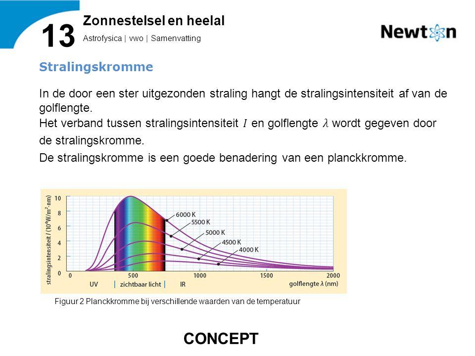 Astrofysica | vwo | Samenvatting 13 Zonnestelsel en heelal Figuur 2 Planckkromme bij verschillende waarden van de temperatuur CONCEPT