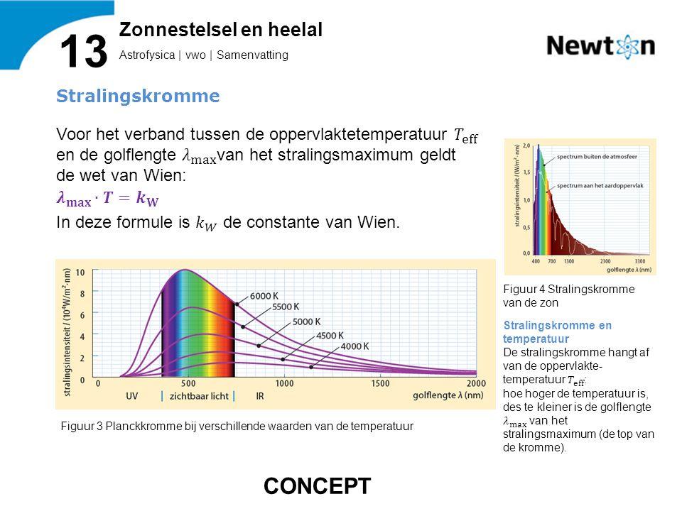 Astrofysica | vwo | Samenvatting 13 Zonnestelsel en heelal Figuur 3 Planckkromme bij verschillende waarden van de temperatuur Figuur 4 Stralingskromme