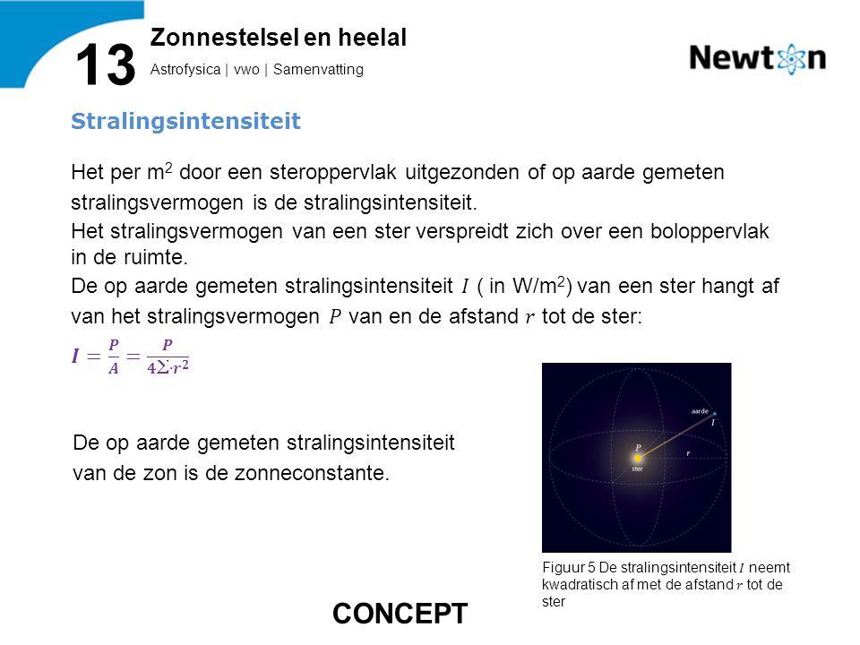 Astrofysica | vwo | Samenvatting 13 Zonnestelsel en heelal CONCEPT