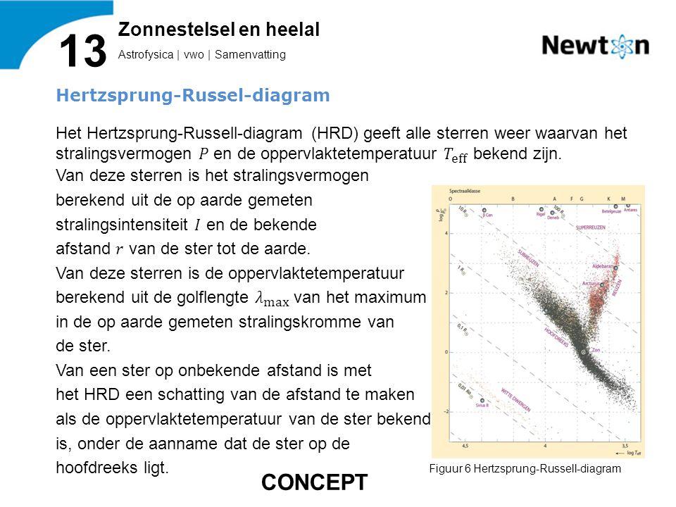 Astrofysica | vwo | Samenvatting 13 Zonnestelsel en heelal Figuur 6 Hertzsprung-Russell-diagram CONCEPT