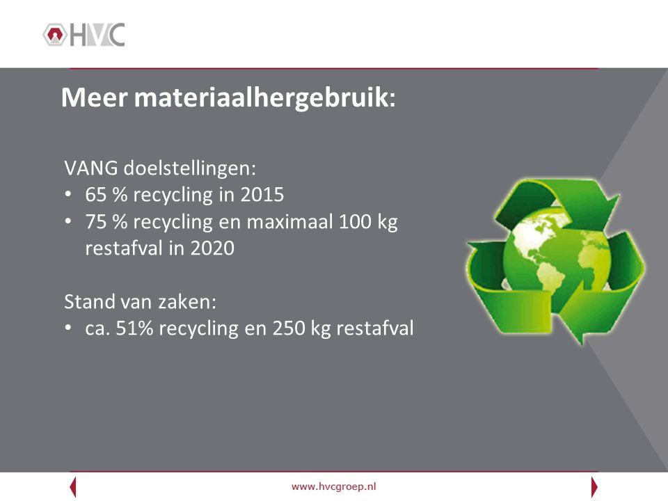Meer materiaalhergebruik : VANG doelstellingen: 65 % recycling in 2015 75 % recycling en maximaal 100 kg restafval in 2020 Stand van zaken: ca. 51% re