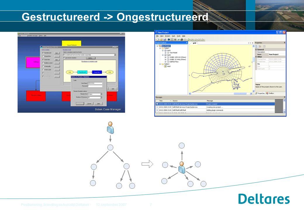 OpenMI Delft3D Flow (Single Domain) Flow F90 OpenMI