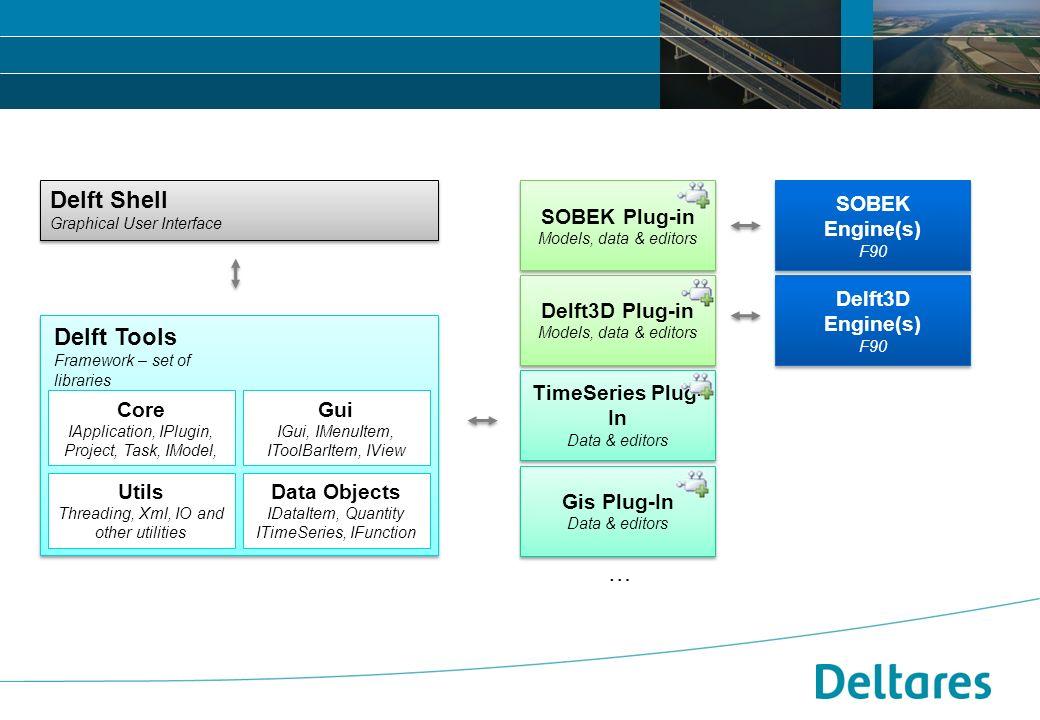 2008 Filestandaarden en formaten Modelcommunicatie Datastructuren 12 september 2007Positionering, branding en huisstijl Deltares -10 Modular Code Architecture Graphical User Interface Architecture