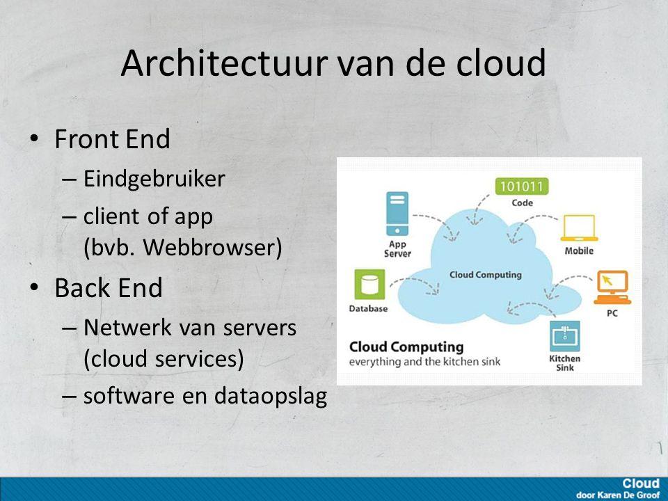 Architectuur van de cloud Front End – Eindgebruiker – client of app (bvb.