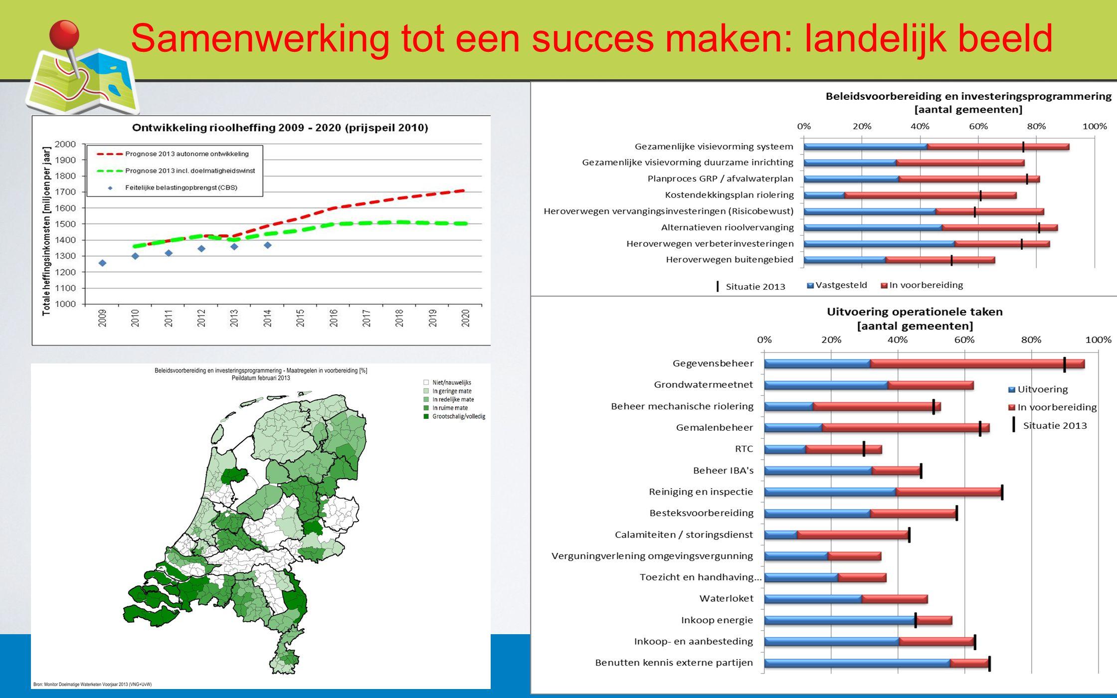 27 februari 20136 Samenwerking tot een succes maken: landelijk beeld