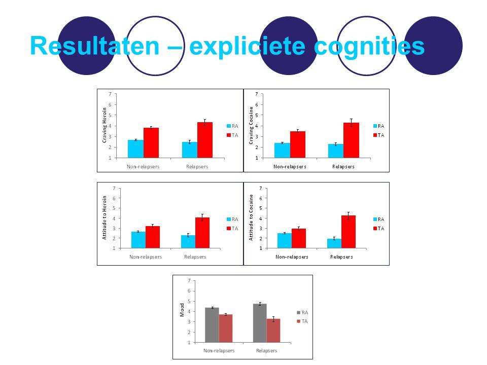 Resultaten – expliciete cognities