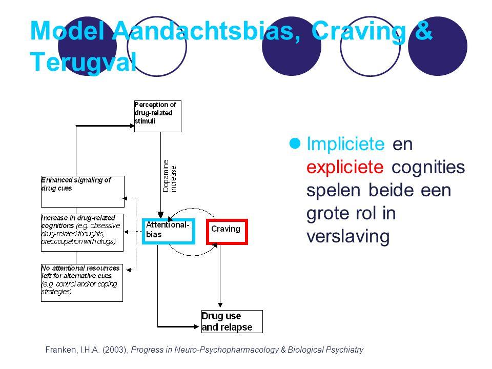 Model Aandachtsbias, Craving & Terugval Impliciete en expliciete cognities spelen beide een grote rol in verslaving Franken, I.H.A. (2003), Progress i