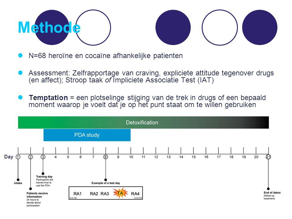 Methode N=68 heroïne en cocaïne afhankelijke patienten Assessment: Zelfrapportage van craving, expliciete attitude tegenover drugs (en affect); Stroop