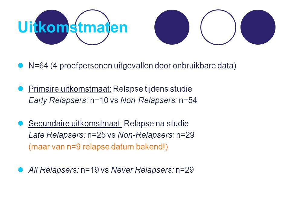 Uitkomstmaten N=64 (4 proefpersonen uitgevallen door onbruikbare data) Primaire uitkomstmaat: Relapse tijdens studie Early Relapsers: n=10 vs Non-Relapsers: n=54 Secundaire uitkomstmaat: Relapse na studie Late Relapsers: n=25 vs Non-Relapsers: n=29 (maar van n=9 relapse datum bekend!) All Relapsers: n=19 vs Never Relapsers: n=29