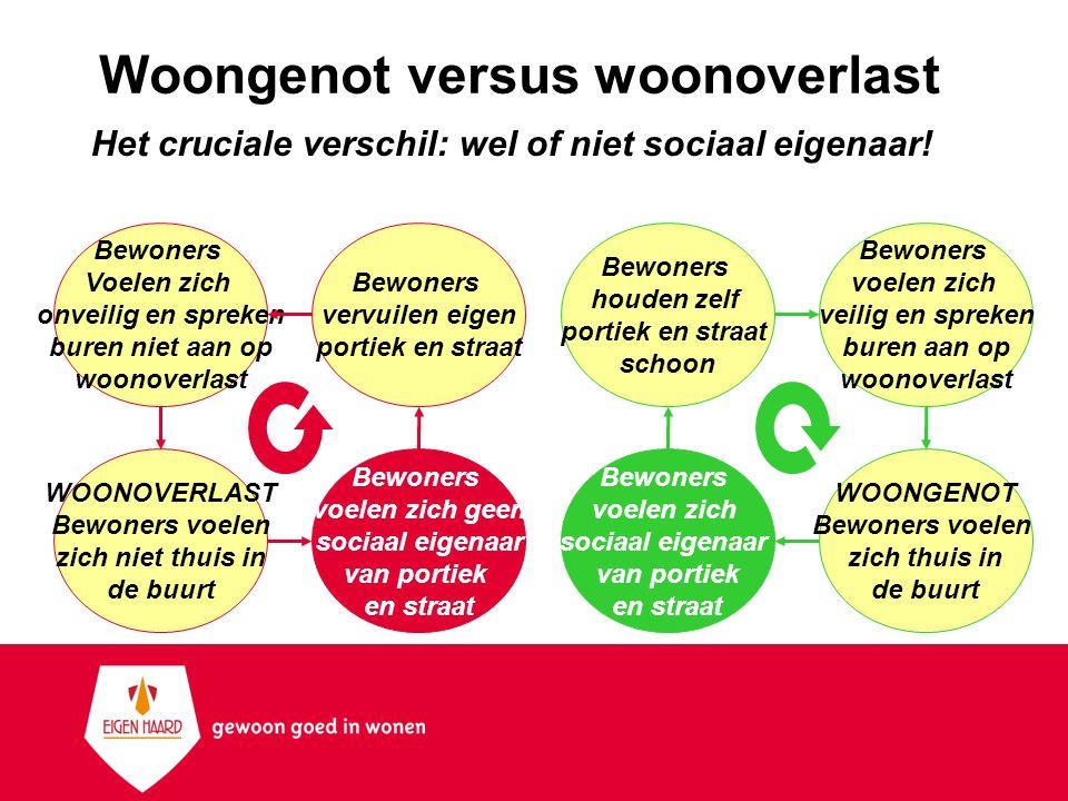 Woongenot versus woonoverlast Het cruciale verschil: wel of niet sociaal eigenaar! Bewoners voelen zich sociaal eigenaar van portiek en straat Bewoner