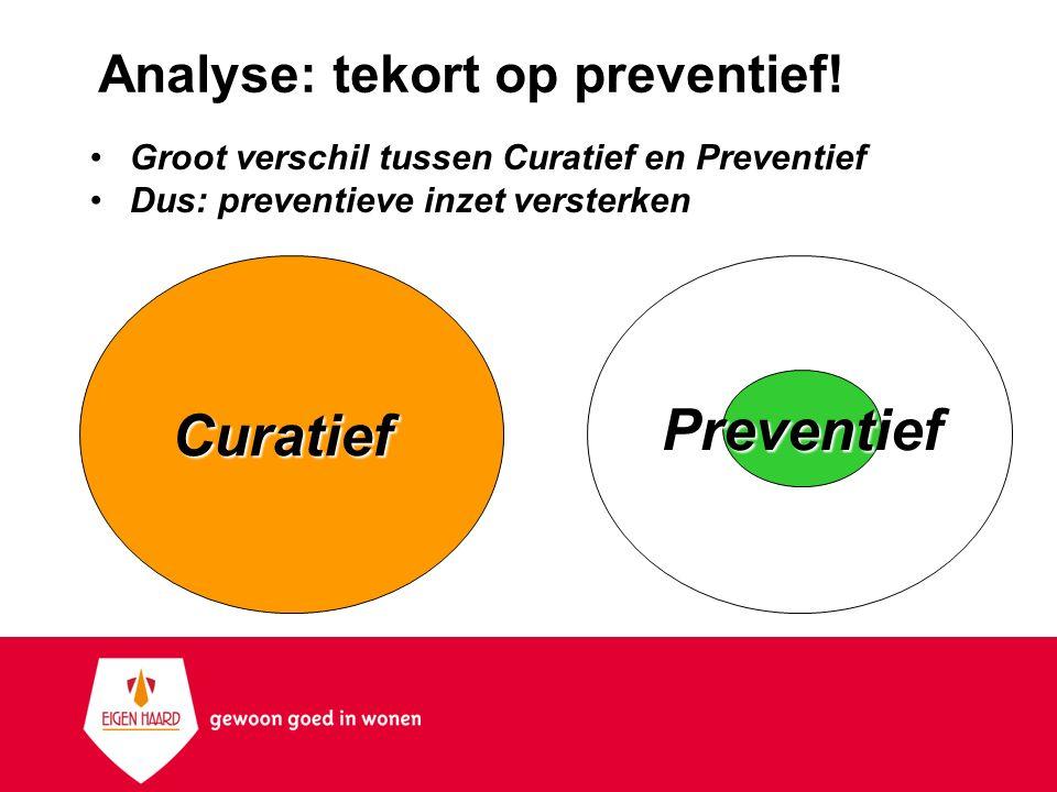 Analyse: tekort op preventief! Groot verschil tussen Curatief en Preventief Dus: preventieve inzet versterken Curatief Preventief