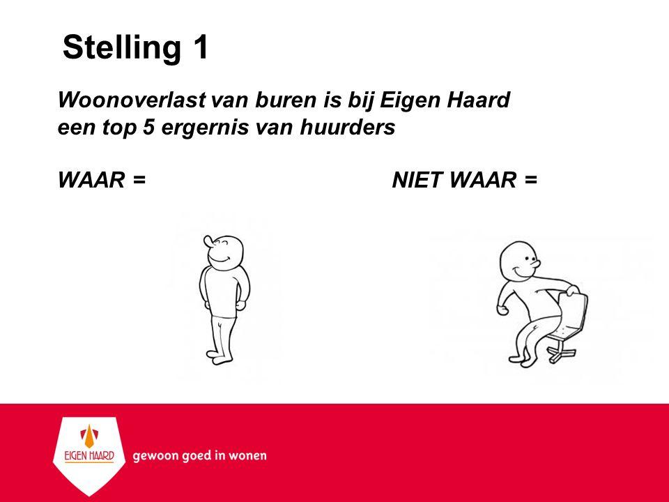 Stelling 1 Woonoverlast van buren is bij Eigen Haard een top 5 ergernis van huurders WAAR =NIET WAAR =