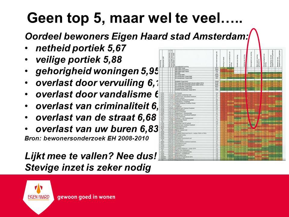 Geen top 5, maar wel te veel….. Oordeel bewoners Eigen Haard stad Amsterdam: netheid portiek 5,67 veilige portiek 5,88 gehorigheid woningen 5,95 overl