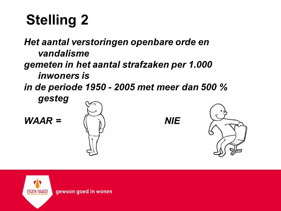 Stelling 2 Het aantal verstoringen openbare orde en vandalisme gemeten in het aantal strafzaken per 1.000 inwoners is in de periode 1950 - 2005 met me