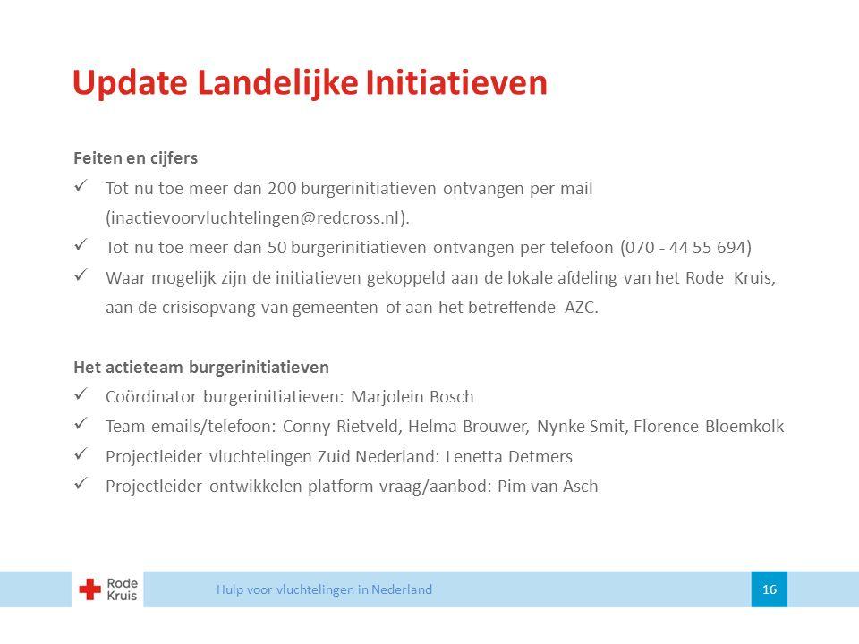 Update Landelijke Initiatieven Hulp voor vluchtelingen in Nederland 16 Feiten en cijfers Tot nu toe meer dan 200 burgerinitiatieven ontvangen per mail