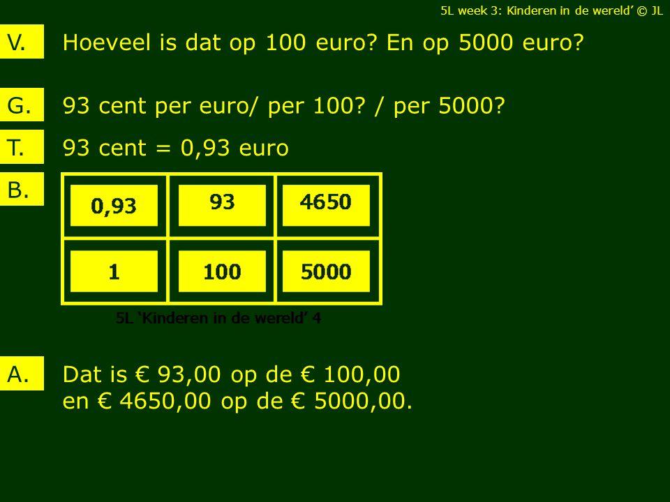 Hoeveel is dat op 100 euro. En op 5000 euro?V. 93 cent per euro/ per 100.