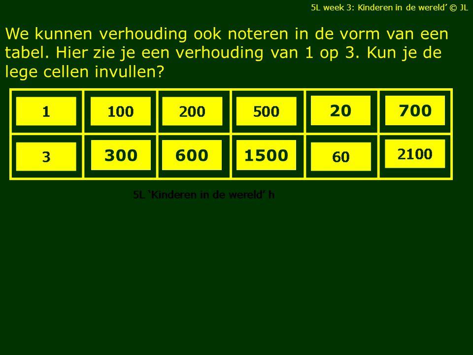 We kunnen verhouding ook noteren in de vorm van een tabel.