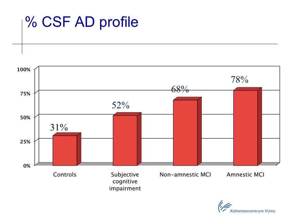 % CSF AD profile 31% 52% 68% 78%