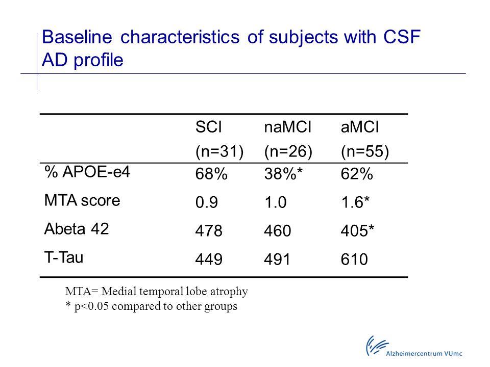 Baseline characteristics of subjects with CSF AD profile SCInaMCIaMCI (n=31)(n=26)(n=55) % APOE-e4 68%38%*62% MTA score 0.91.01.6* Abeta 42 478460405*