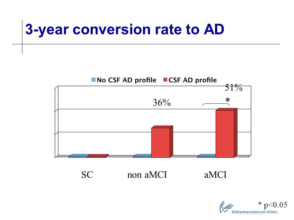 3-year conversion rate to AD 36% 51% * * p<0.05 SC non aMCI aMCI