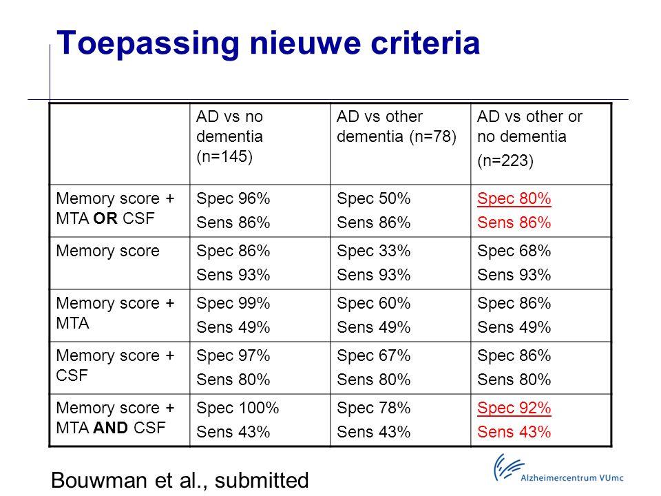 Toepassing nieuwe criteria AD vs no dementia (n=145) AD vs other dementia (n=78) AD vs other or no dementia (n=223) Memory score + MTA OR CSF Spec 96%