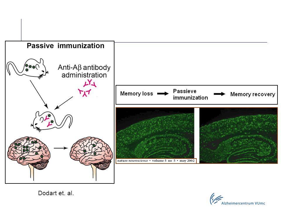 Dodart et. al. Passieve immunisatie