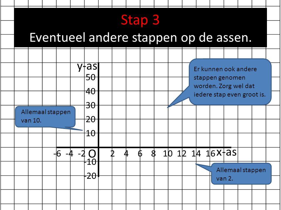 Stap 3 Eventueel andere stappen op de assen. O x-as y-as -6 -4 -2 2 4 6 8 10 12 14 16 50 40 30 20 10 -10 -20 Allemaal stappen van 10. Allemaal stappen