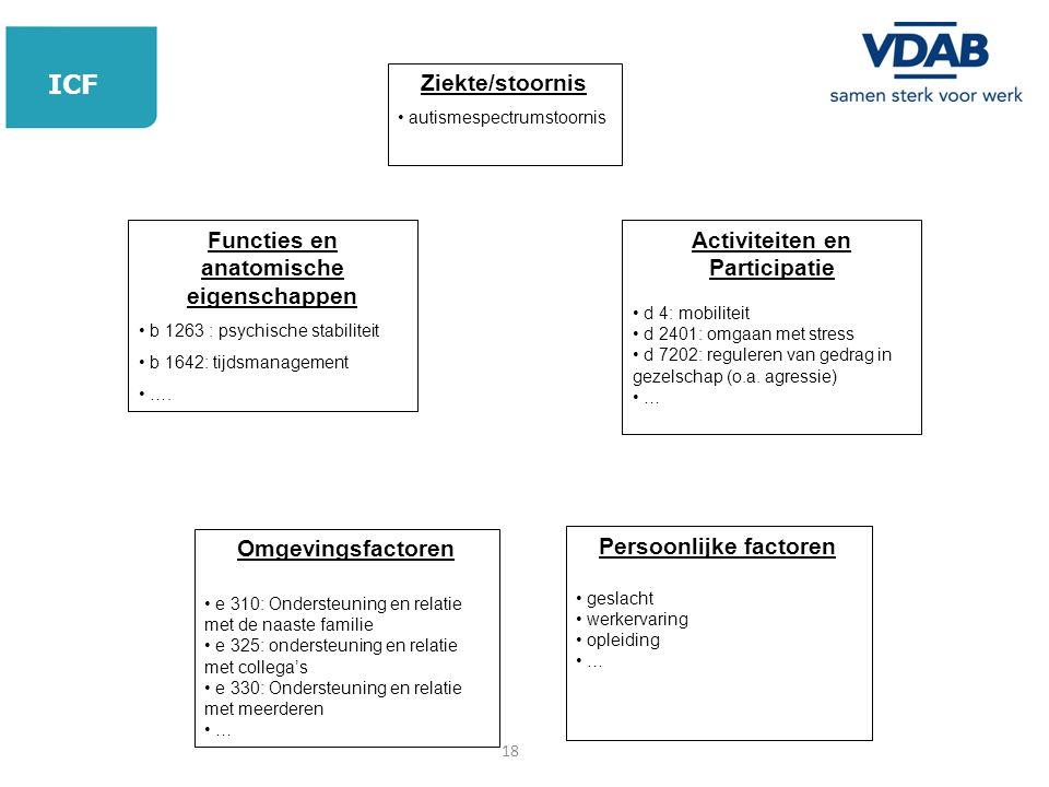 Ziekte/stoornis autismespectrumstoornis Functies en anatomische eigenschappen b 1263 : psychische stabiliteit b 1642: tijdsmanagement …. Activiteiten