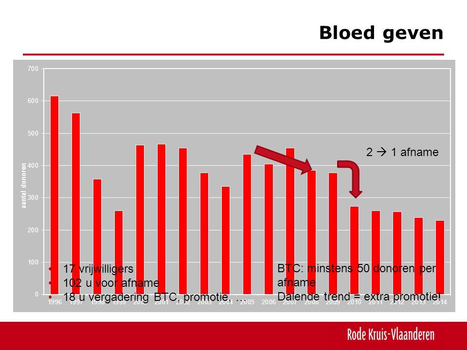 Bloed geven 17 vrijwilligers 102 u voor afname 18 u vergadering BTC, promotie, … BTC: minstens 50 donoren per afname Dalende trend = extra promotie.