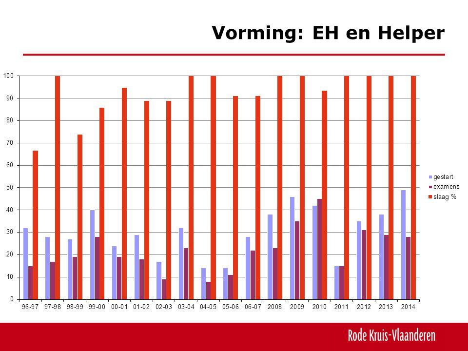 Vorming: EH en Helper Een matige stijging tot boven het gemiddelde.