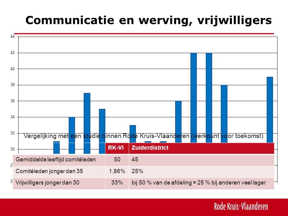 Communicatie en werving, vrijwilligers Vergelijking met een studie binnen Rode Kruis-Vlaanderen (werkpunt voor toekomst) RK-VlZuiderdistrict Gemiddelde leeftijd comitéleden5045 Comitéleden jonger dan 351,86%25% Vrijwilligers jonger dan 3033%bij 50 % van de afdeling = 25 % bij anderen veel lager