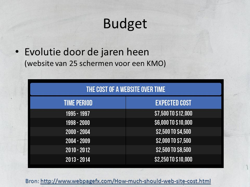 Budget Evolutie door de jaren heen (website van 25 schermen voor een KMO) Bron: http://www.webpagefx.com/How-much-should-web-site-cost.html http://www.webpagefx.com/How-much-should-web-site-cost.html