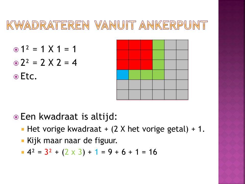  1² = 1 X 1 = 1  2² = 2 X 2 = 4  Etc.  Een kwadraat is altijd:  Het vorige kwadraat + (2 X het vorige getal) + 1.  Kijk maar naar de figuur.  4