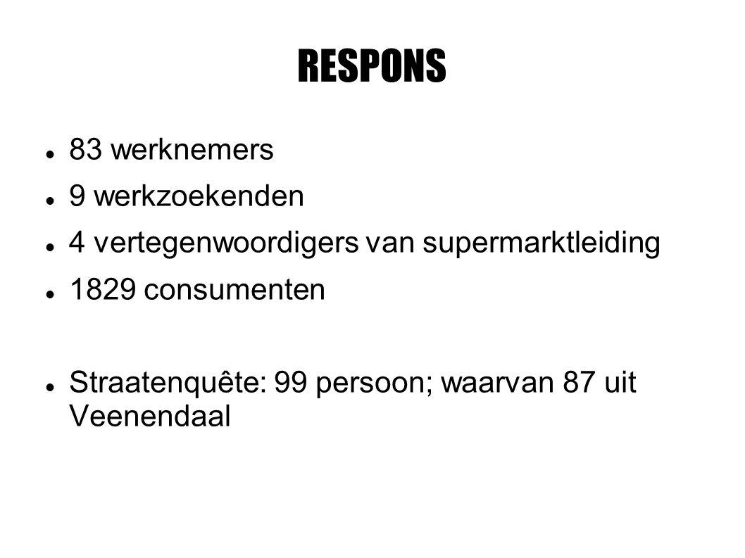 RESPONS 83 werknemers 9 werkzoekenden 4 vertegenwoordigers van supermarktleiding 1829 consumenten Straatenquête: 99 persoon; waarvan 87 uit Veenendaal