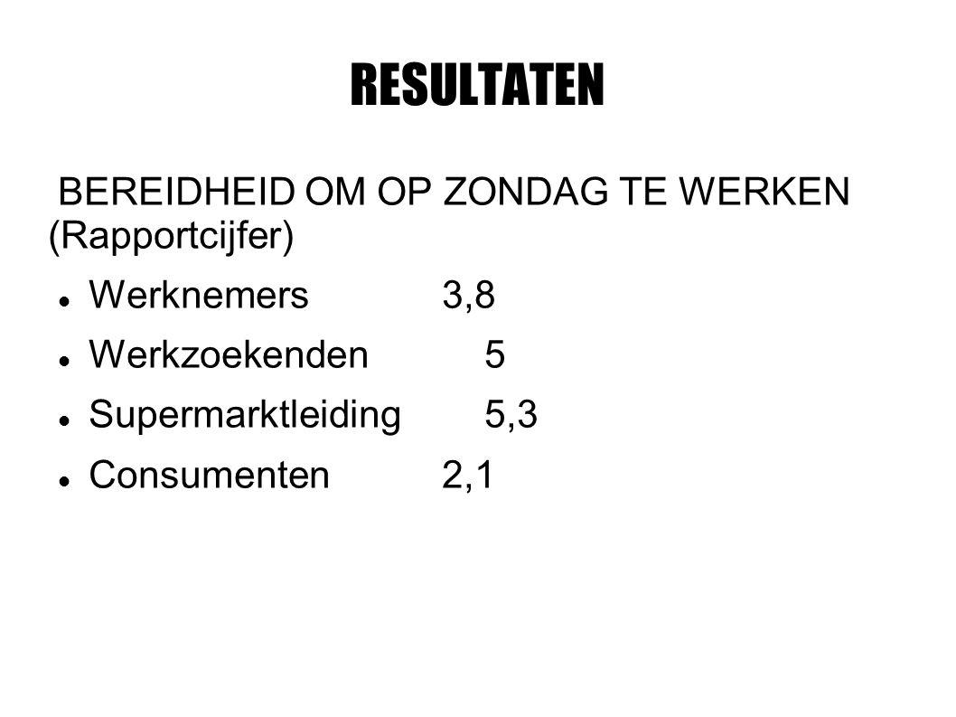 RESULTATEN BEREIDHEID OM OP ZONDAG TE WERKEN (Rapportcijfer) Werknemers3,8 Werkzoekenden5 Supermarktleiding5,3 Consumenten2,1