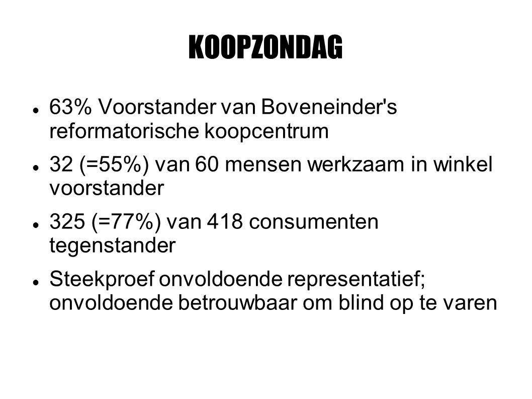 KOOPZONDAG 63% Voorstander van Boveneinder s reformatorische koopcentrum 32 (=55%) van 60 mensen werkzaam in winkel voorstander 325 (=77%) van 418 consumenten tegenstander Steekproef onvoldoende representatief; onvoldoende betrouwbaar om blind op te varen