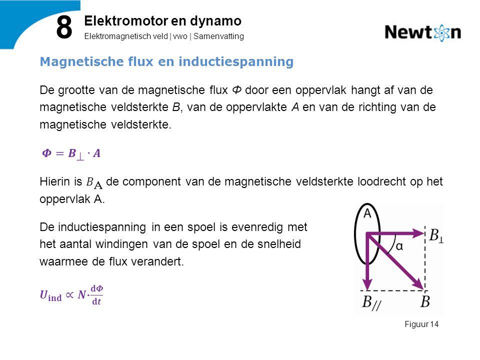 Elektromagnetisch veld | vwo | Samenvatting 8 Elektromotor en dynamo Figuur 14
