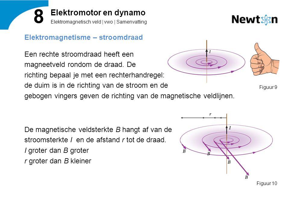 Elektromagnetisme – stroomdraad Een rechte stroomdraad heeft een magneetveld rondom de draad.