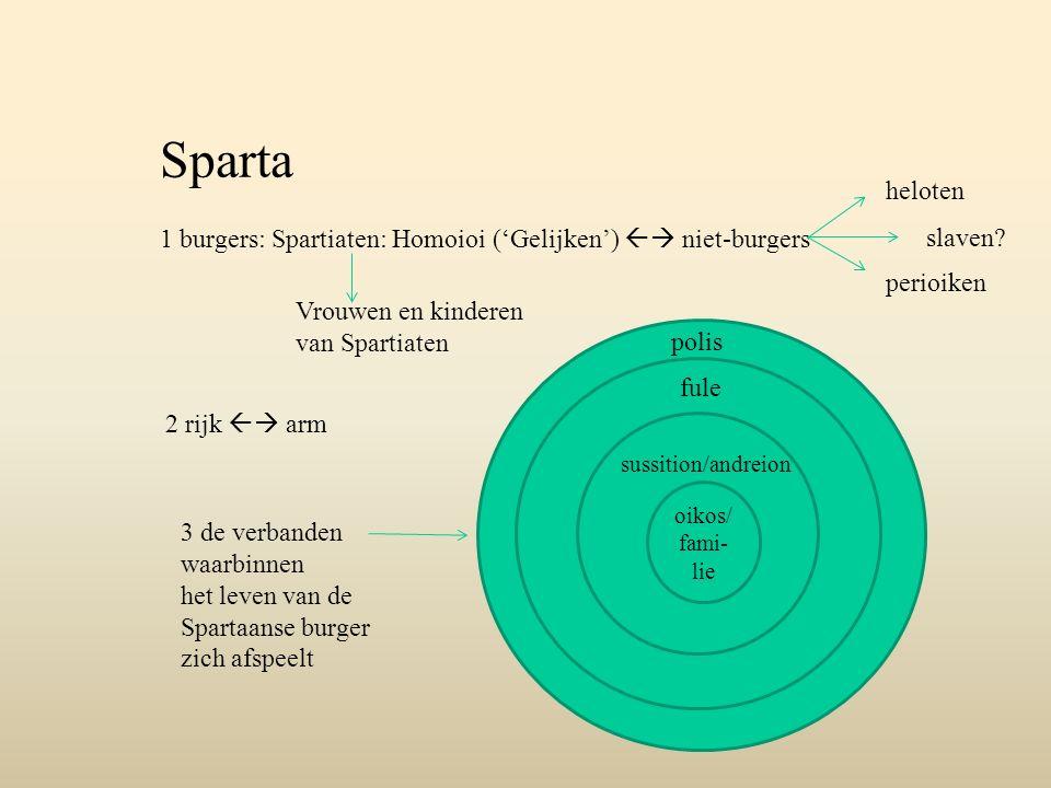 Sparta 1 burgers: Spartiaten: Homoioi ('Gelijken')  niet-burgers heloten perioiken 2 rijk  arm oikos/ fami- lie sussition/andreion fule polis slav