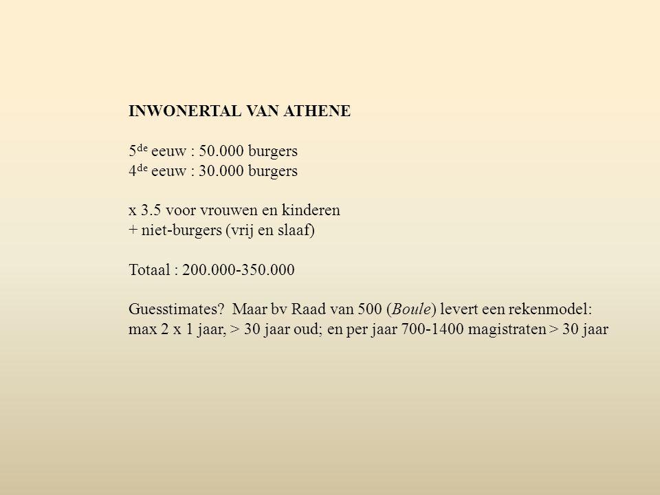 INWONERTAL VAN ATHENE 5 de eeuw : 50.000 burgers 4 de eeuw : 30.000 burgers x 3.5 voor vrouwen en kinderen + niet-burgers (vrij en slaaf) Totaal : 200