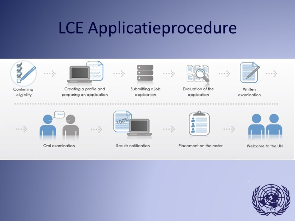 LCE Applicatieprocedure