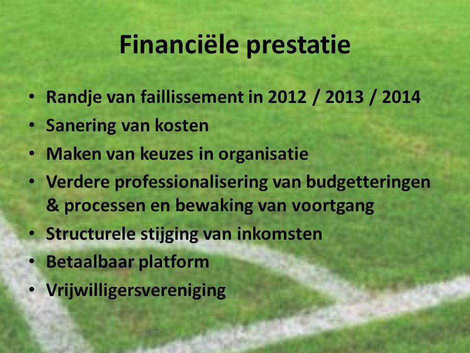 Financiële prestatie Randje van faillissement in 2012 / 2013 / 2014 Sanering van kosten Maken van keuzes in organisatie Verdere professionalisering va