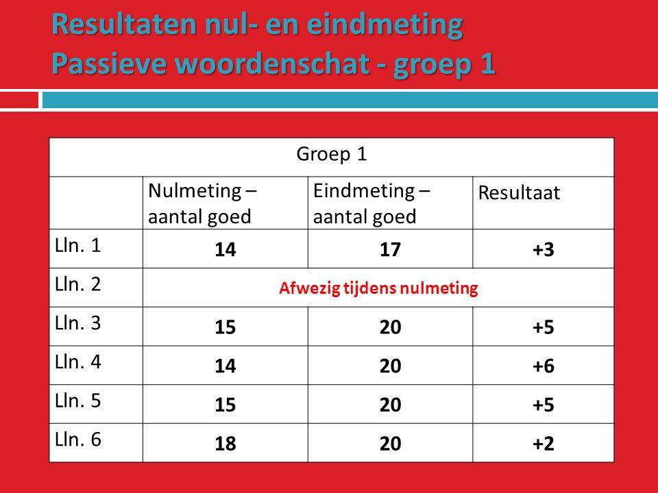 Resultaten nul- en eindmeting Actieve woordenschat – groep 1 Groep 1 Nulmeting – aantal goed Eindmeting – aantal goed Resultaat Lln.