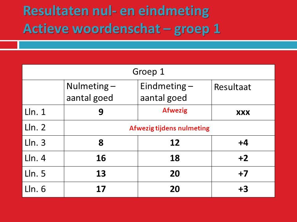 Resultaten nul- en eindmeting Passieve woordenschat - groep 2 Groep 2 Nulmeting – aantal goed Eindmeting – aantal goed Resultaat Lln.