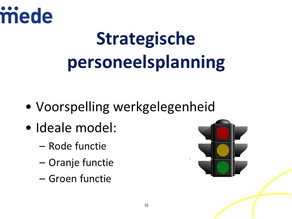 Strategische personeelsplanning Voorspelling werkgelegenheid Ideale model: –Rode functie –Oranje functie –Groen functie 10