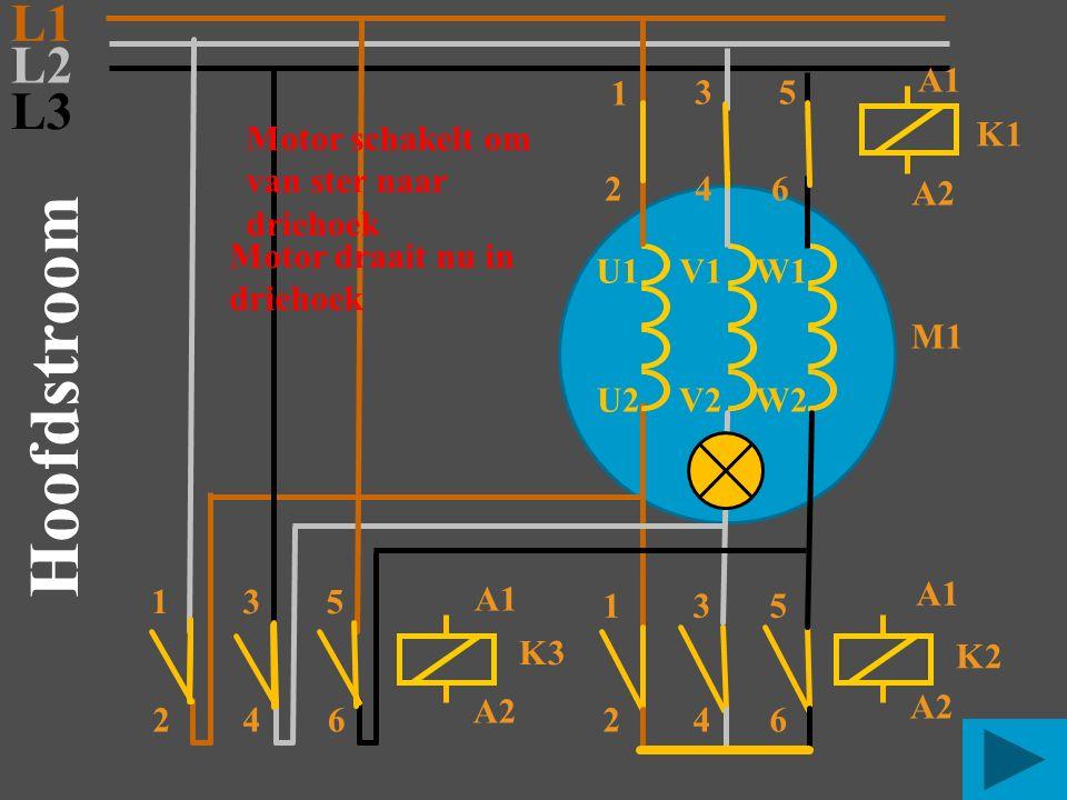 L3 M1 2 L2 L1 135 46 U1V1W1 V2 U2 K3 A1 A2 K2 A1 A2 Hoofdstroom 531 246 W2 K1 A1 A2 53 1 246 Motor schakelt om van ster naar driehoek Motor draait nu