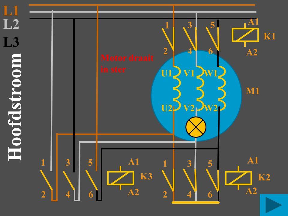 S2 Start K1 N K2-5 K1-4 Stuurstroom L1 K4 K4-1 S1 stop Na de ingestelde tijd schakelt K4 door naar driehoek K3-5 K2 K3
