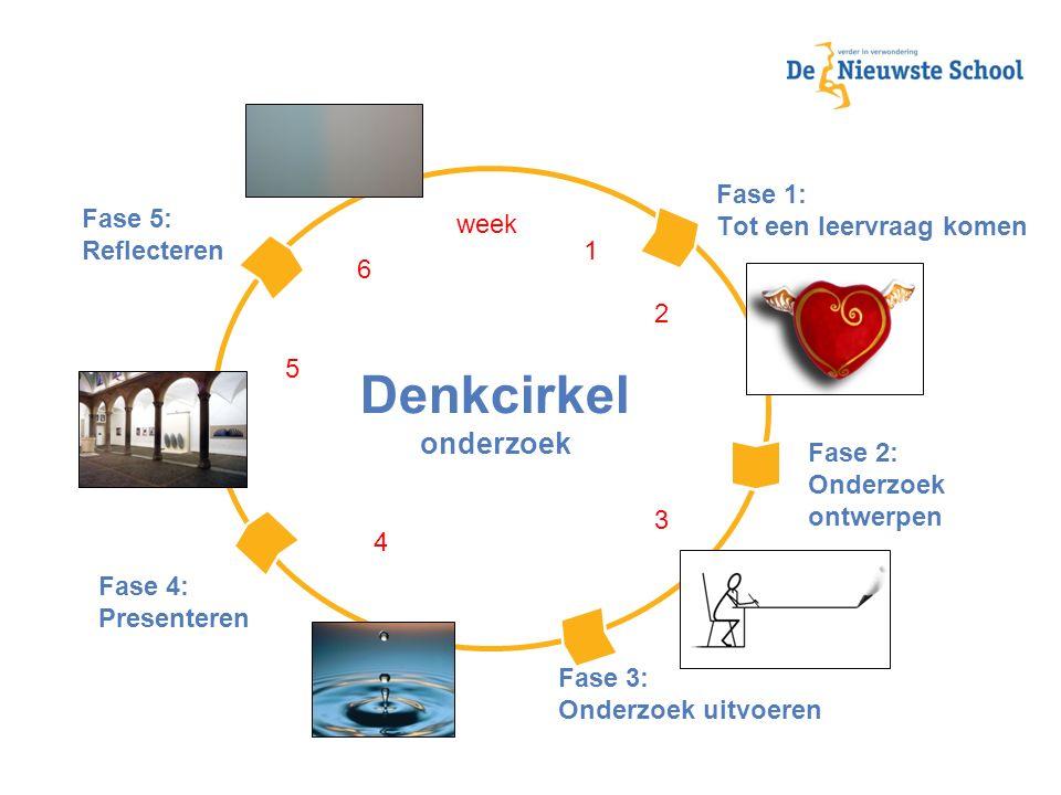 Fase 1: Tot een leervraag komen Fase 2: Onderzoek ontwerpen Fase 3: Onderzoek uitvoeren Fase 4: Presenteren Fase 5: Reflecteren Denkcirkel onderzoek week 1 2 3 4 5 6