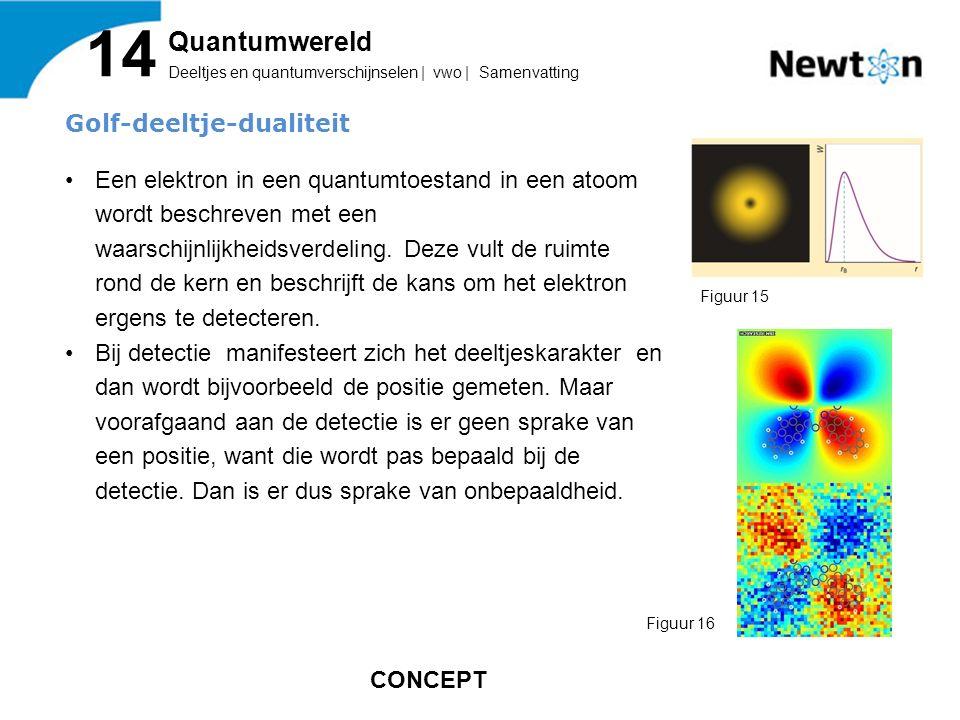Golf-deeltje-dualiteit Een elektron in een quantumtoestand in een atoom wordt beschreven met een waarschijnlijkheidsverdeling.